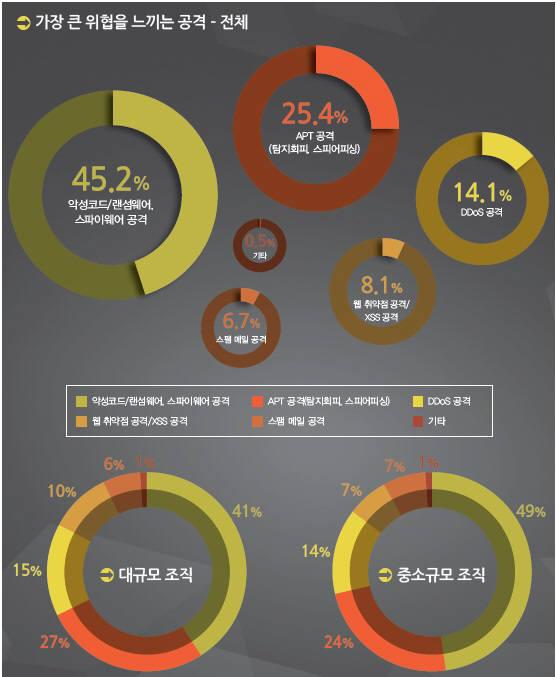 국내 기업 조직이 가장 큰 위협을 느끼는 공격 통계(자료:포티넷코리아)