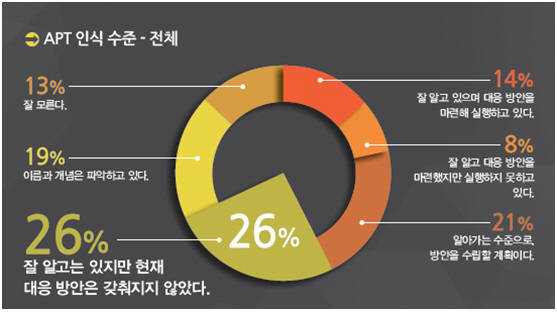 APT 인식 수준(자료:포티넷코리아)