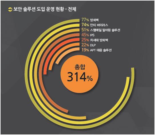 보안솔루션 도입 운영 현황(자료:포티넷코리아)
