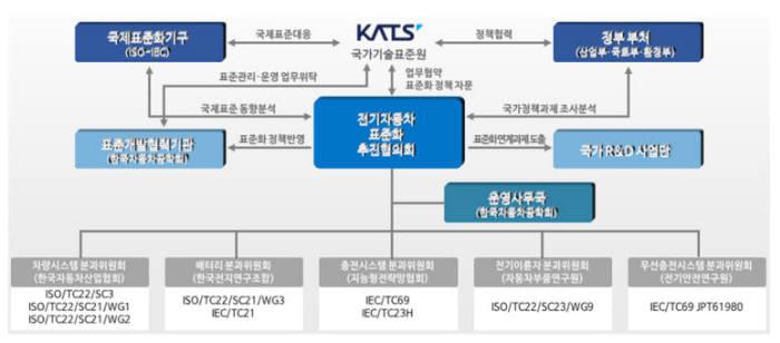 `전기자동차 표준화 추진협의회` 업무 흐름도