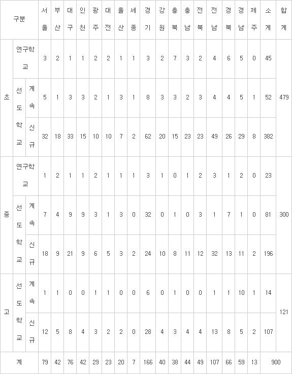 시도별 SW교육 연구/선도학교 선정 현황(자료:교육부·미래창조과학부)