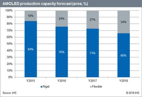 AMOLED 생산능력 전망 (자료: IHS)