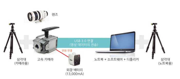 컴아트시스템이 내놓은 고속비디오분석 시스템 `스매쉬 아카데미`.