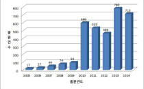 증강현실 기술 특허출원 12배 급증