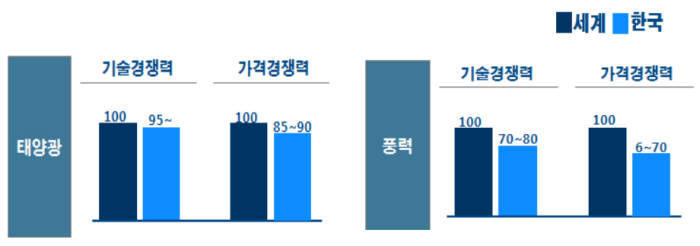 국내 신재생에너지 산업 경쟁력(세계 최고 수준 100을 기준으로 우리나라 수준을 평가)[자료:한국수출입은행]