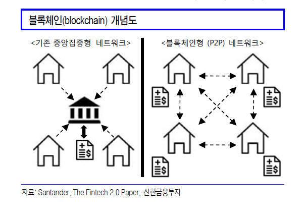 [대한민국 희망 프로젝트]<474>블록체인