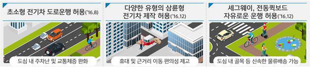 정부의 초소형 전기차 규제 완화 내용