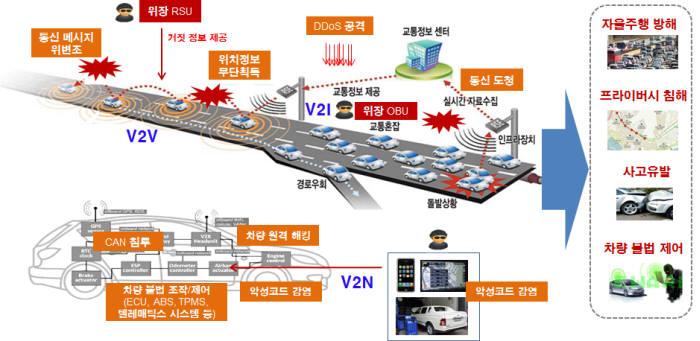 자율주행을 위한 V2X 통신환경에서의 보안 위협(자료:한국정보인증)