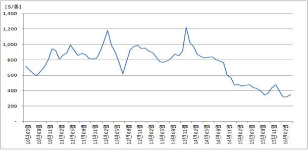 국제 LPG(부탄) 가격 추이.