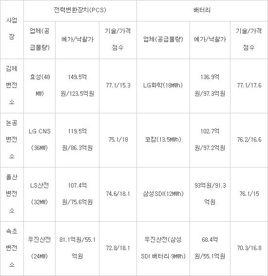 2016년 한국전력 FR용 ESS 구축사업 사업자 선정 현황(자료:한전·업계)