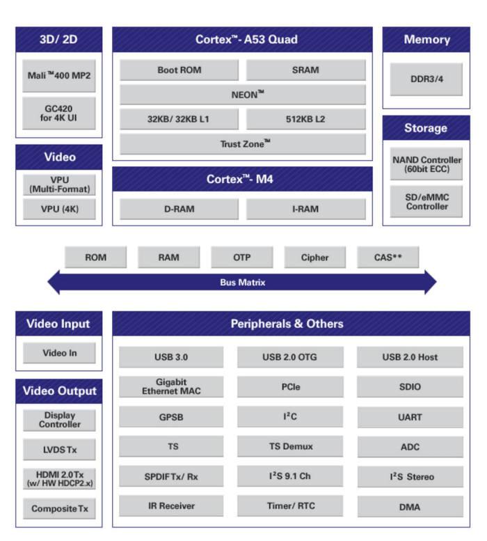4K 셋톱박스용 SoC 앨리게이터의 설계 구성도
