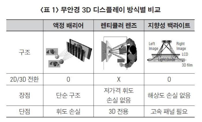 [과학 핫이슈]3차원 디스플레이 기술