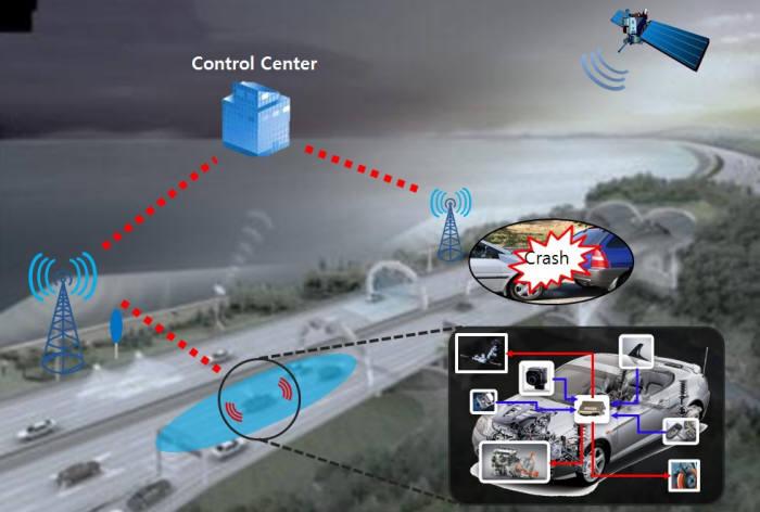 스마트 자동차 주행상황인지 상황을 나타내는 그림.차량탑재센서 및 차량외부 통신 기반 통합제어 시스템 기술이 적용되는 과정을 보여준다.