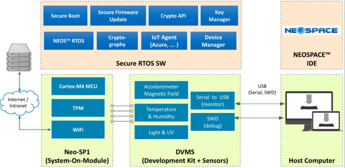MDS테크놀로지 `네오스(NEOS) IoT 시큐리티 플랫폼` 이미지