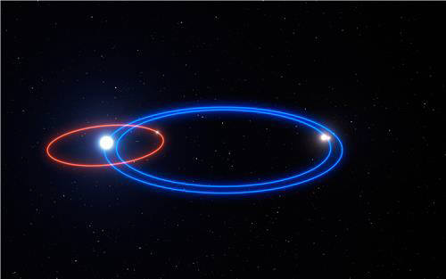 행성 HD131399Ab(빨간 선)와 두 항성 HD131399B, HD131399C(파란 선)의 공전 궤도