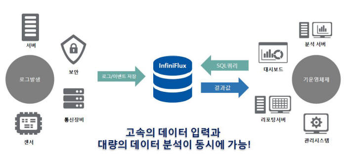 <인피니플럭스 제품 개요도, 자료: 인피니플럭스>