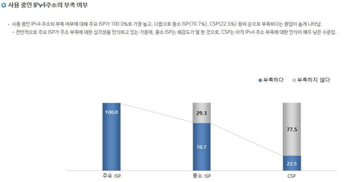 한국인터넷진흥원(KISA)이 조사한 `2015년 IPv6 통계자료`에 따르면 주요 인터넷 서비스 공급업체(ISP) 4개사 모두가, 중소 ISP(41개 업체)의 70.7%가 인터넷 주소가 부족하다고 답했다.