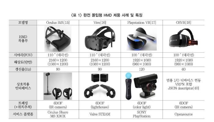 [과학 핫이슈]VR·AR 기술의 현재