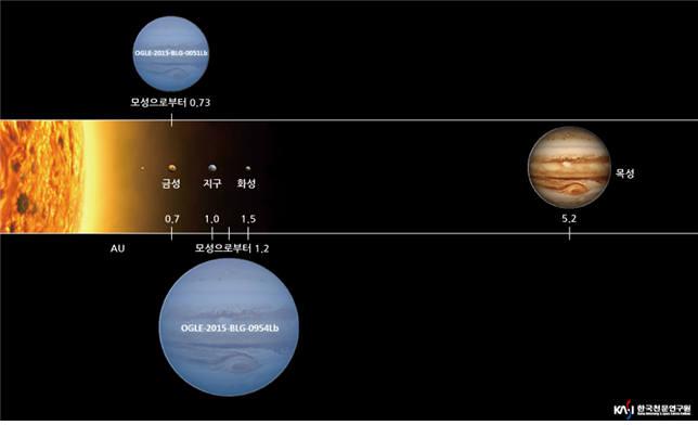 태양계 행성과 두 외계행성의 크기 및 모성과의 거리 비교