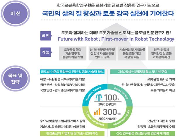 한국로봇융합연구원 미션과 전략