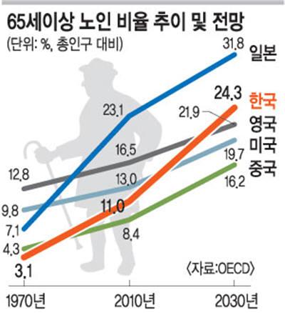 세계노인인구 비율 추이