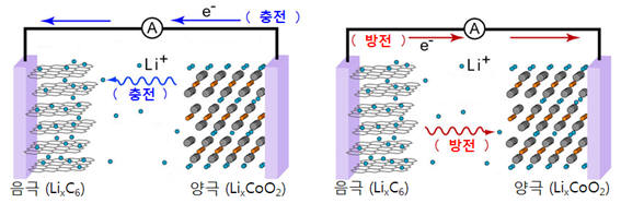 리튬이온 충방전 원리