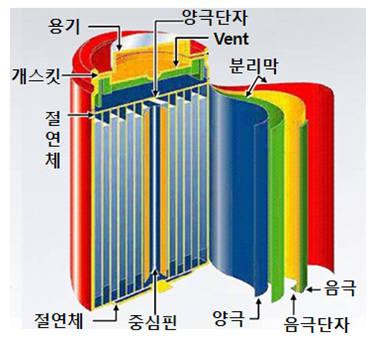 원통형 리튬이온전지구조