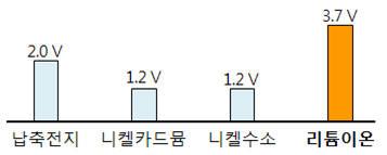 이차전지 작동전압 비교이차전지 작동전압 비교