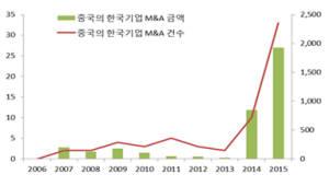 (27)대한민국 M&A 활성화가 필요하다