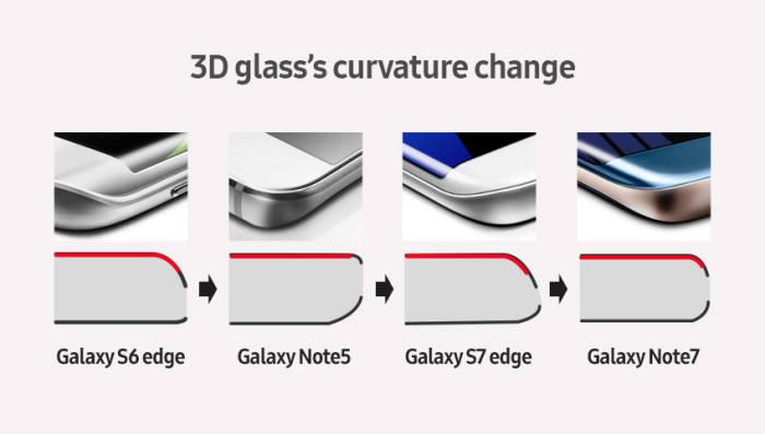 [이슈분석]엣지 디스플레이 핵심 소재...3D 커버 글라스