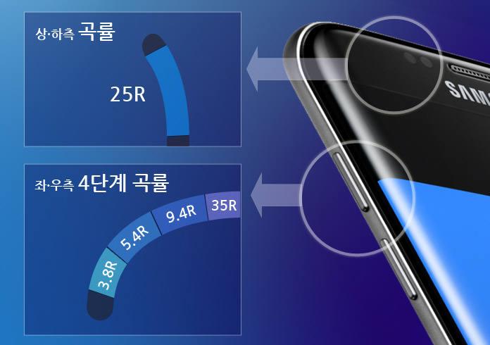 갤럭시 S7 디스플레이 곡률. =삼성디스플레이 블로그