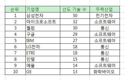 """[특허미래기술 TOP 100] """"미래 혁신기업 1위는 삼성전자"""""""