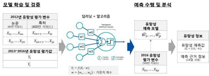 [특허미래기술 TOP 100] 특허 빅데이터·기계학습 활용...기술 유망성 예측모델로 추출