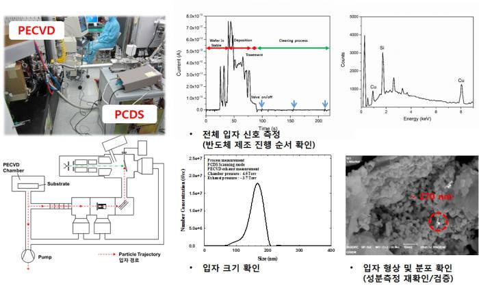 반도체 제조공정에서 PCDS로 실시간 측정하는 모습과 측정한 복합특성 결과