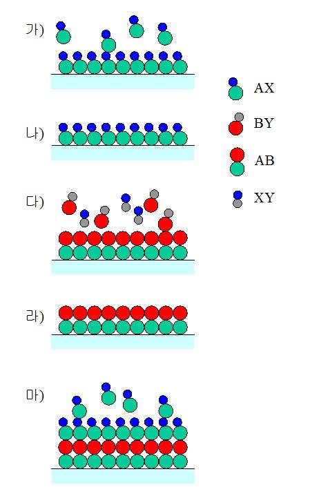 ALD 공정 기본 원리 (자료: 특허청). AX 물질을 공급하면 기판 표면에 흡착되고 남는 여분의 AX가 있다. 여분의 AX를 제거한 뒤 BY 물질을 공급한다. 이후 반응하고 남은 여분의 BY와 부산물 XY가 생기는데 이를 제거한다. 다시 AX 물질을 공급하면 반응하고 남은 것들이 주위에 있다. 이처럼 AX 공급, 여분 제거, BY 주입, 여분 제거 공정을 일정 주기로 되풀이해 원자층을 한층씩 쌓아서 원하는 두께의 박막을 제조한다.