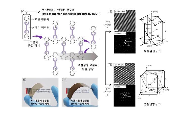 이재석 GIST 교수팀이 개발한 전도성 고분자 합성기술 개념도