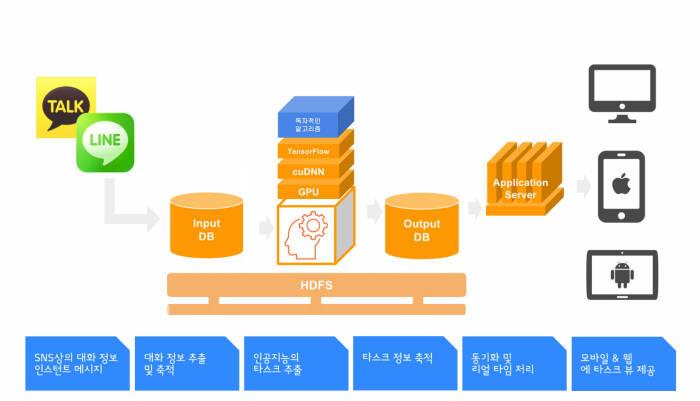 SNS 대화 분석 인공지능 어플 `씨뷰` 흐름도