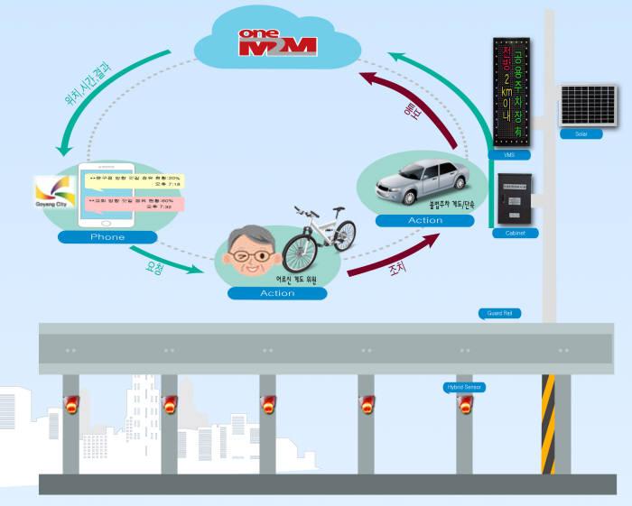 아이티에스뱅크가 개발한 주정차무인관제시스템(로드키퍼) 개념도.