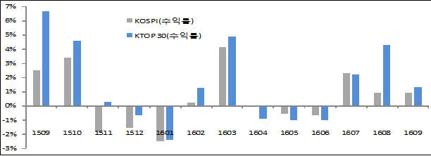 KTOP30지수 삼성중공업 빠지고 유한양행 편입