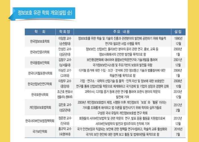정보보호 9개 학회 뭉친다..19일 연합학술대회