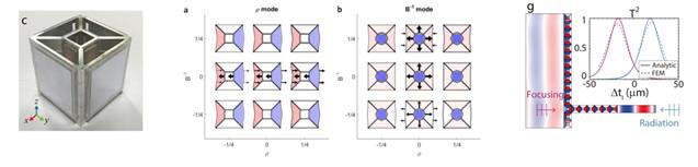 (왼쪽) 제작된 만능형 음향 메타원자 (가운데) 메타원자 내의 압력장 분포와 질량밀도, 압축률 변화 (오른쪽) 쌍이방성과 영(0)굴절률을 적용한 메타원자를 이용하여 넓게 퍼져 진행하는 파동을 회절한계보다 작은 도파로에 손실 없이 강하게 집속시켜 전달하는 것이 가능하다.