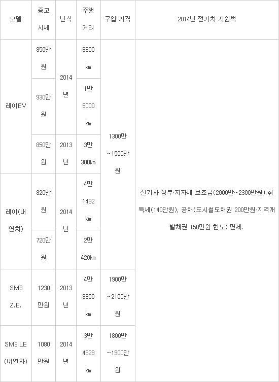 전기차 vs 동급 내연차 중고 시세(자료: SK엔카, 보배드림 등)