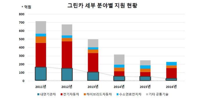 정부 R&D 지원 현황. 내연기관 자동차 비중이 급격히 낮아졌다. 출처:민경덕 서울대 교수