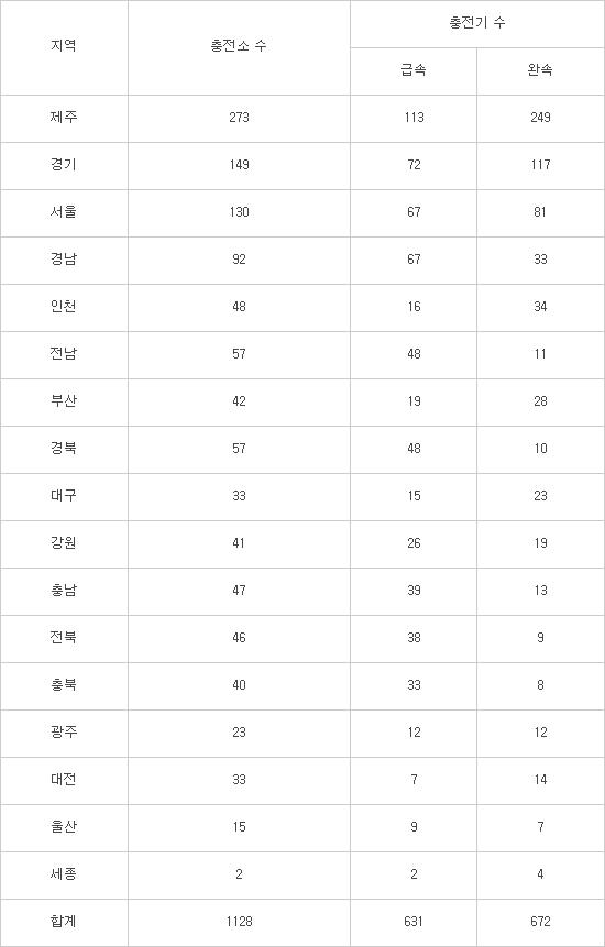 전기차 공용충전소 1000곳 넘었다...제주·경기·서울 순