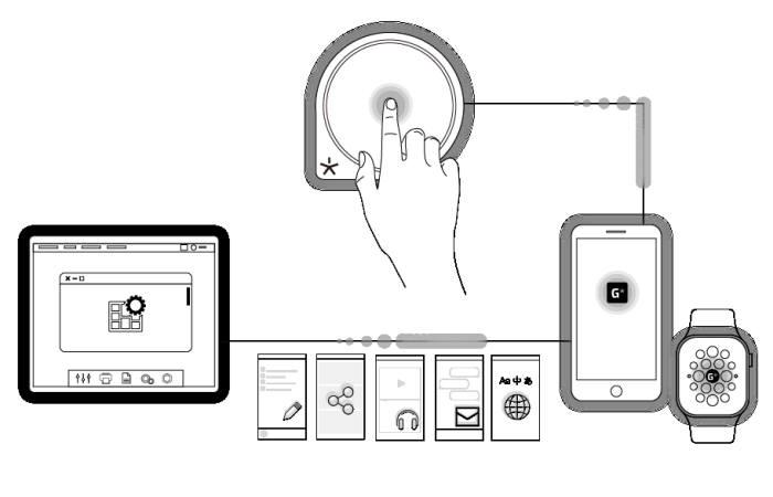 벤플의 사물인터넷 기술을 활용한 `버튼인터넷` 서비스 개념도