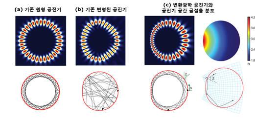 균일한 굴절률을 갖는 원형 공진기와 리마송 모양의 변환광학이 적용된 공진기