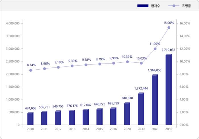 65세 이상 한국 노인의 치매 유병률 및 치매 환자수 추이(2012년 전국치매역학조사) 출처:보건복지부지정 노인성치매임상연구센터