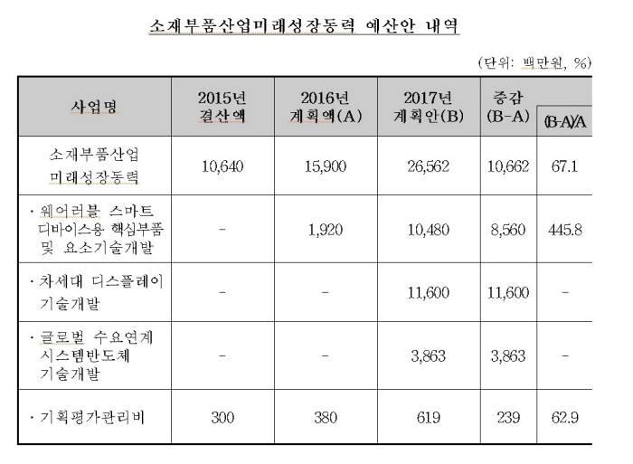 표. 소재부품산업미래성장동력 예산안 (자료= 국회)