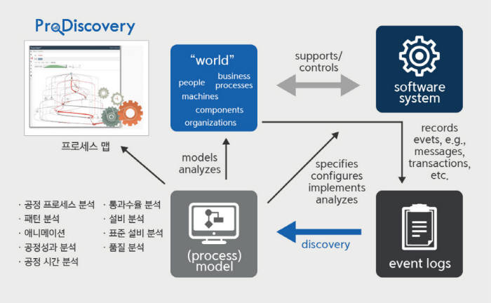 [공공솔루션마켓 2016년]굿모닝아이텍, 프로세스마이닝 분석솔루션 `프로디스커버리`