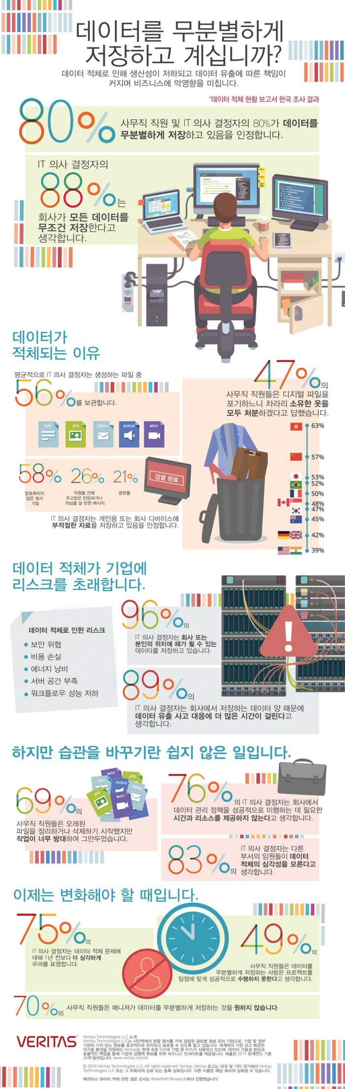 `한국 데이터 적체 현황 보고서`, 베리타스 제공